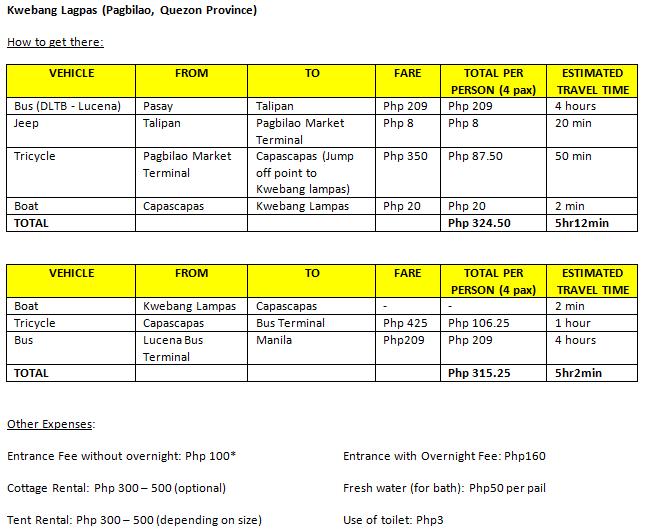 Kweba Itinerary