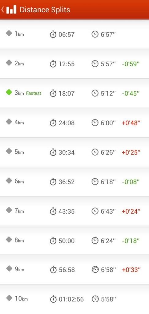 My distance splits according to Nike+